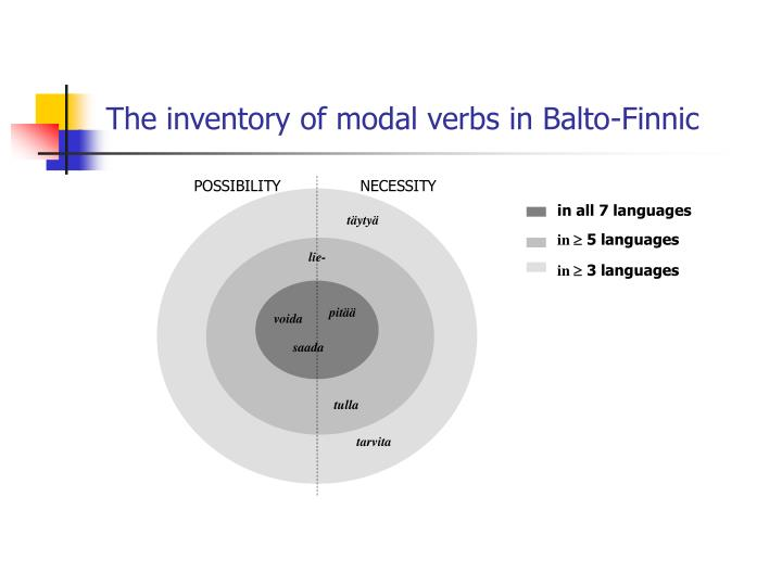 The inventory of modal verbs in Balto-Finnic