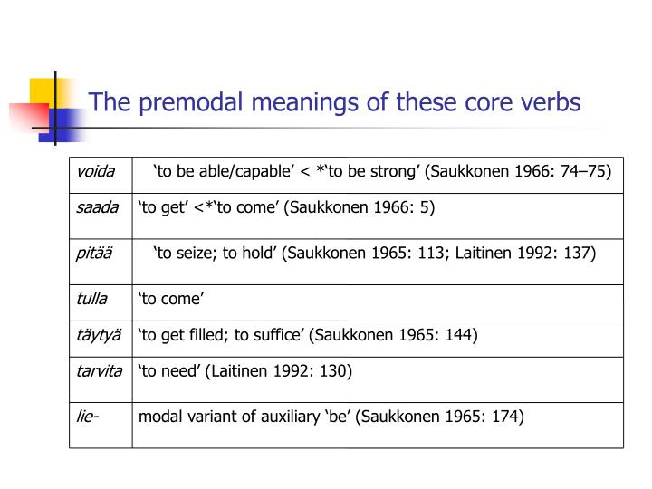 The premodal meanings of these core verbs
