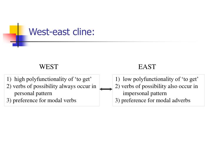 West-east cline: