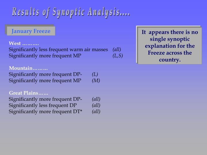 Results of Synoptic Analysis....
