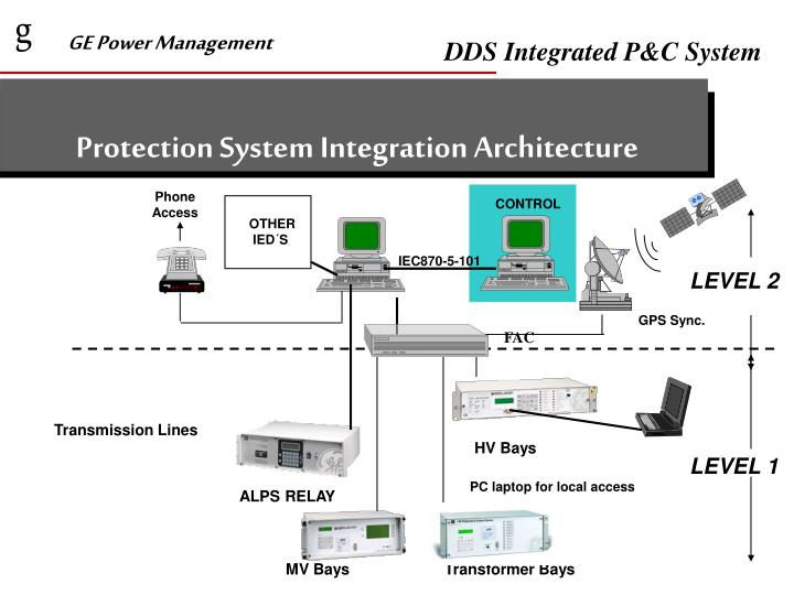 Protection System Integration Architecture