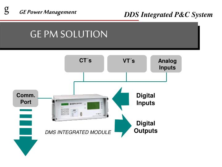GE PM SOLUTION