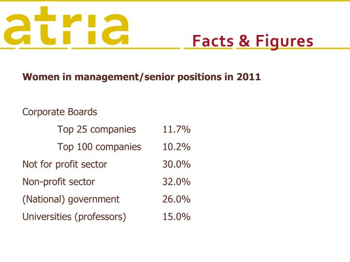 Women in management/senior positions in 2011