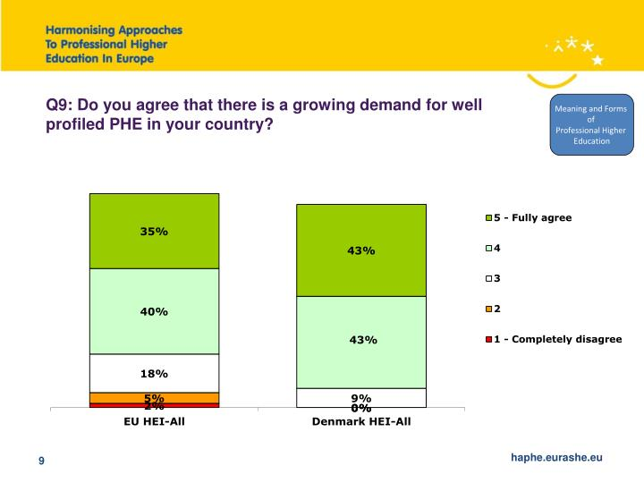 Q9: Do you agree that there is a growing demand for well profiled PHE in your country?
