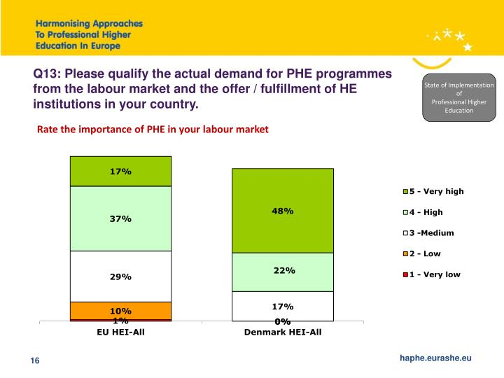 Q13: Please qualify the actual demand for PHE