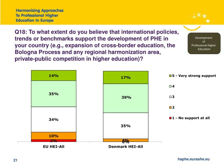 Q18: To what extent do you believe that international policies, trends or benchmarks support the development of PHE in your country (e.g., expansion of cross-border education, the Bologna Process and any regional harmonization area, private-public competition in higher education)?