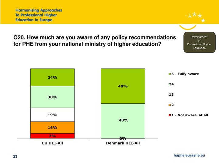 Q20. How much are you aware of any policy recommendations for PHE from your national ministry of higher education?