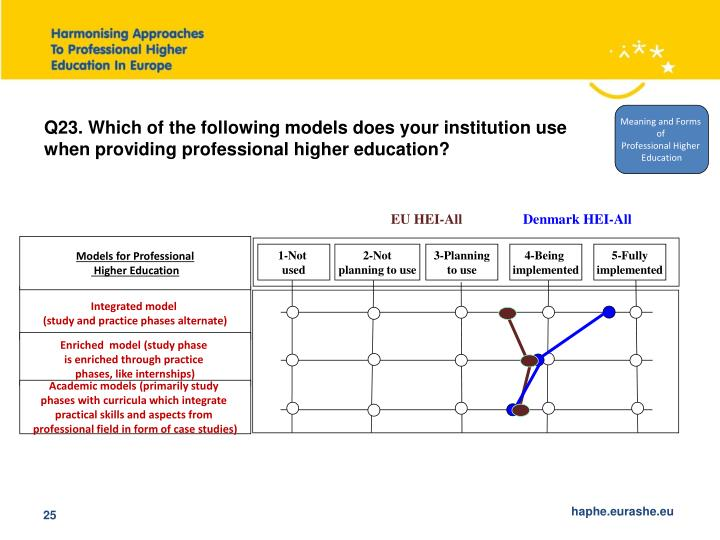 Q23. Which of the following models does your institution use when providing professional higher education?