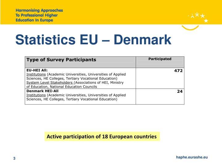 Statistics EU – Denmark