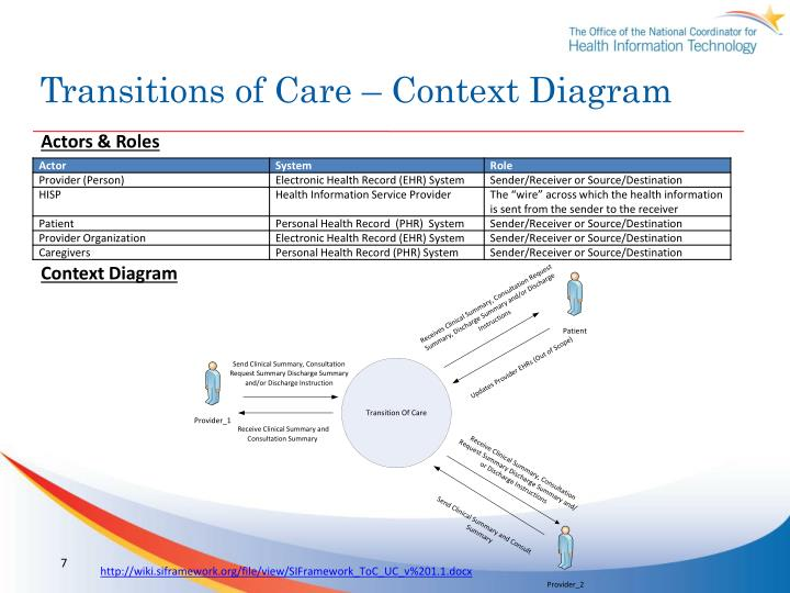Transitions of Care – Context Diagram