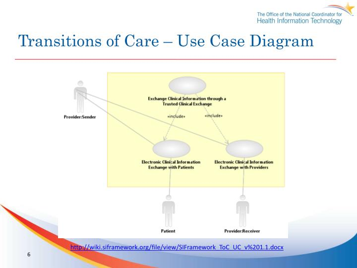Transitions of Care – Use Case Diagram