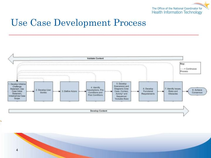 Use Case Development Process