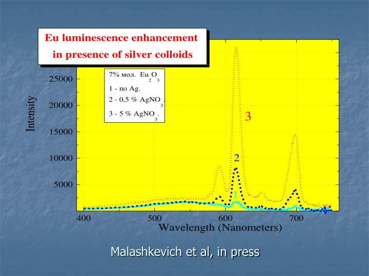 Malashkevich et al, in press