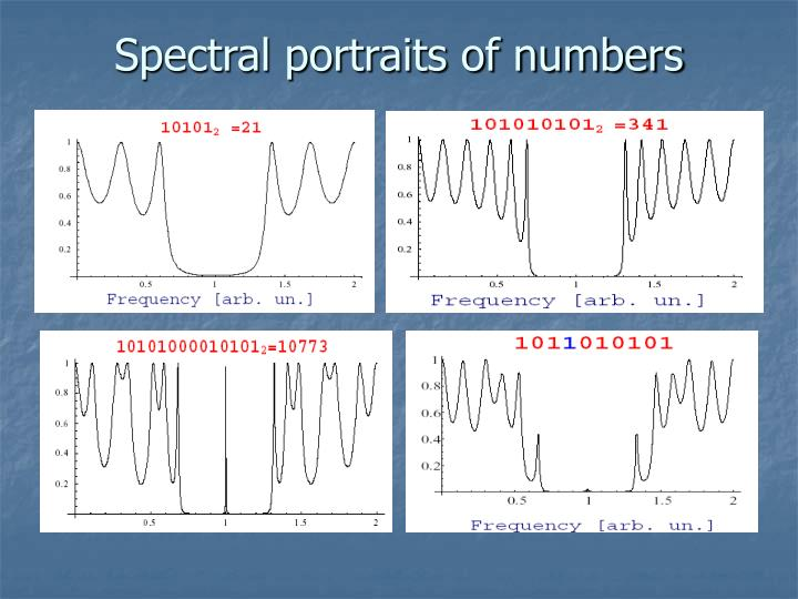 Spectral portraits of numbers