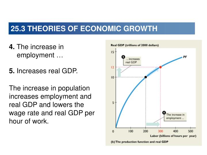 25.3 THEORIES OF ECONOMIC GROWTH