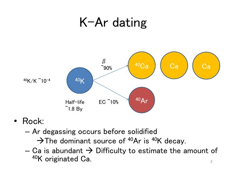 potassium argon dating applications Applications lasers in laser: types of lasers potassium-argon dating in potassium-argon dating in dating: potassium–argon methods proportional counters.