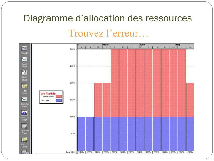 Diagramme d'allocation des
