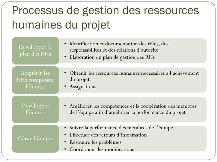Processus de gestion des ressources humaines du projet