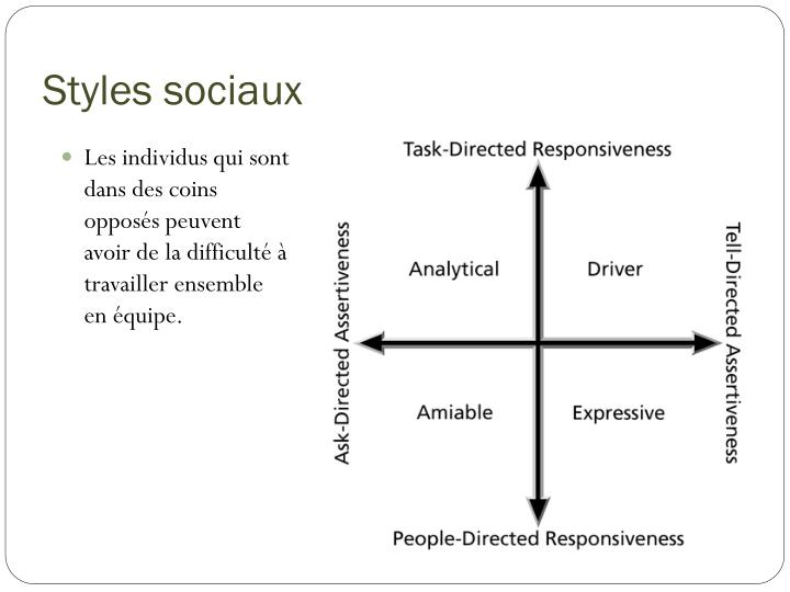 Styles sociaux