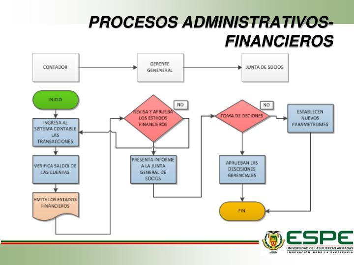 PROCESOS ADMINISTRATIVOS- FINANCIEROS