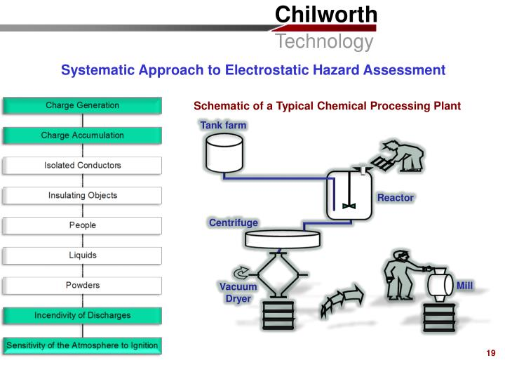 Systematic Approach to Electrostatic Hazard Assessment