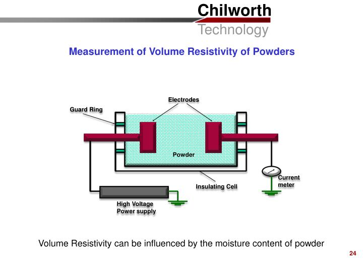 Measurement of Volume Resistivity of Powders