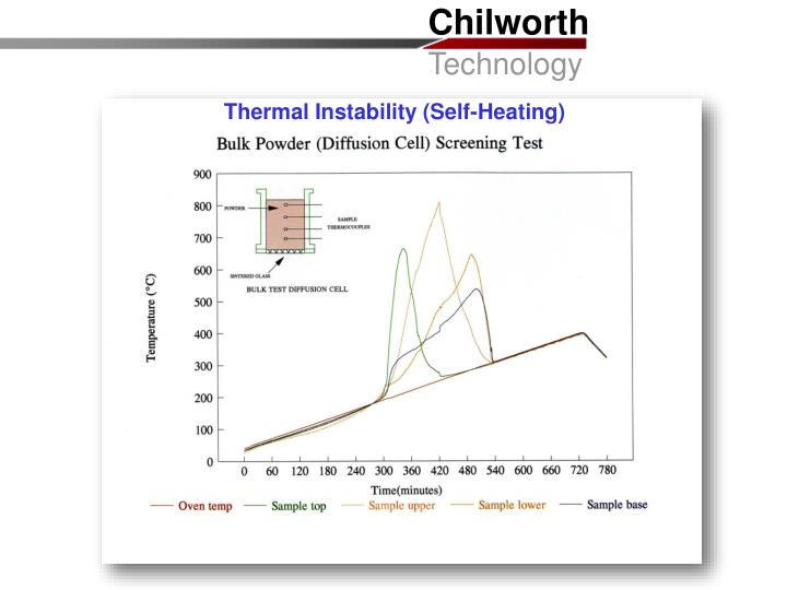 Thermal Instability (Self-Heating)