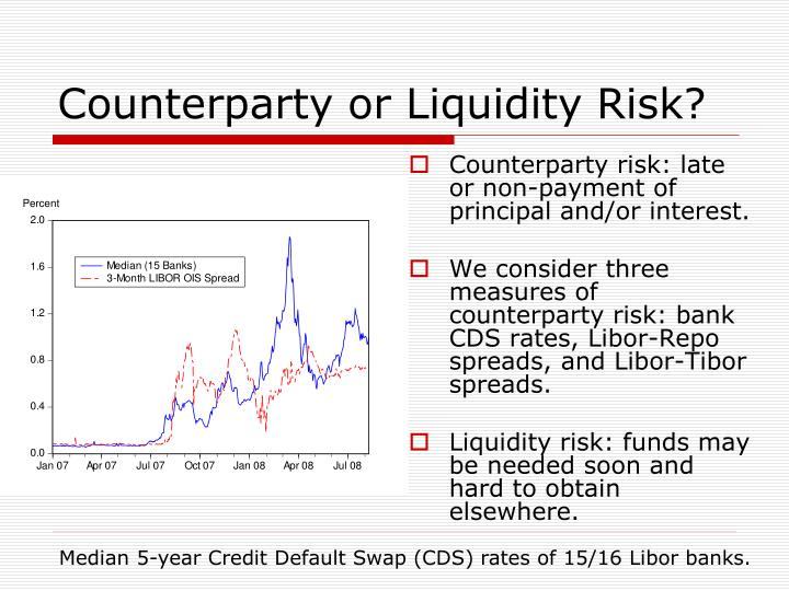 Counterparty or Liquidity Risk?