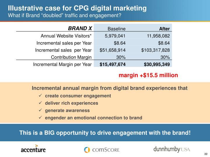 Illustrative case for CPG digital marketing