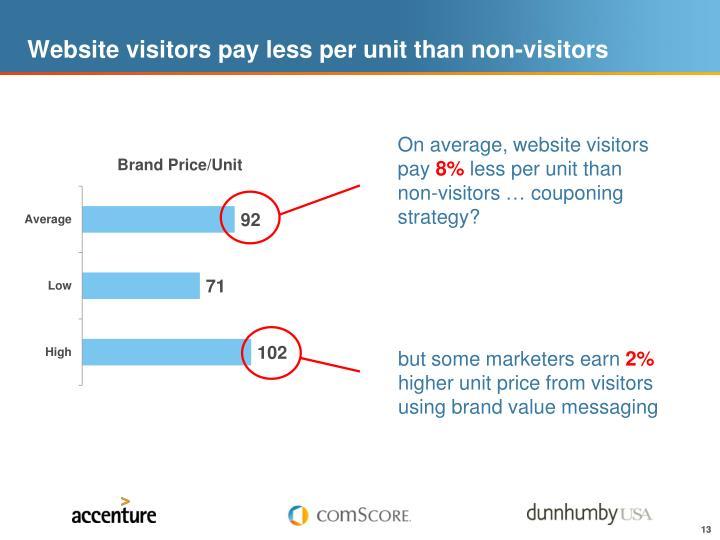 Website visitors pay less per unit than non-visitors