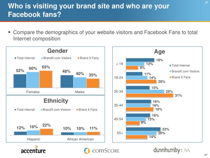 Who is visiting your brand site and who are your Facebook