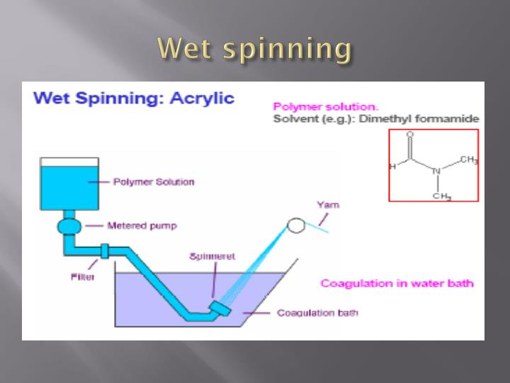 Wet spinning