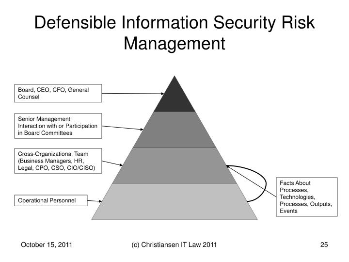 Defensible Information Security Risk