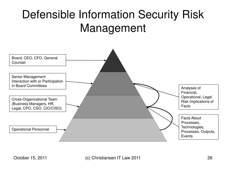 Defensible Information Security Risk Management