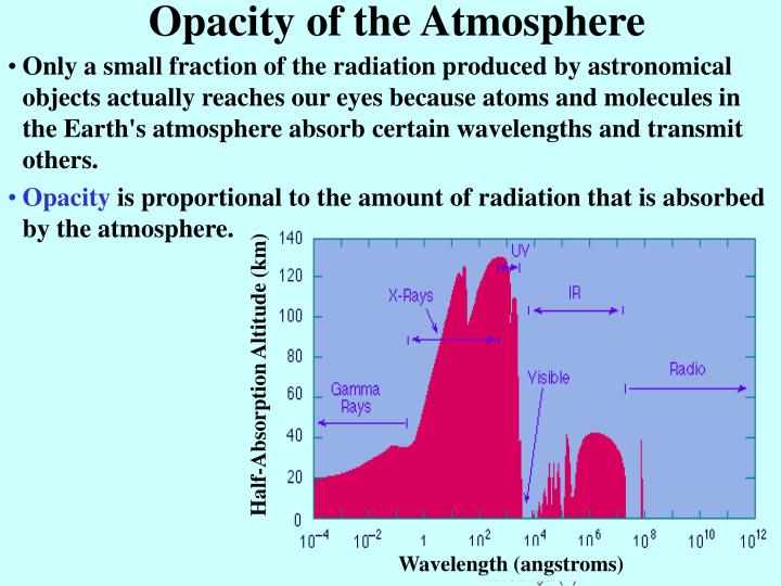 Opacity of the Atmosphere