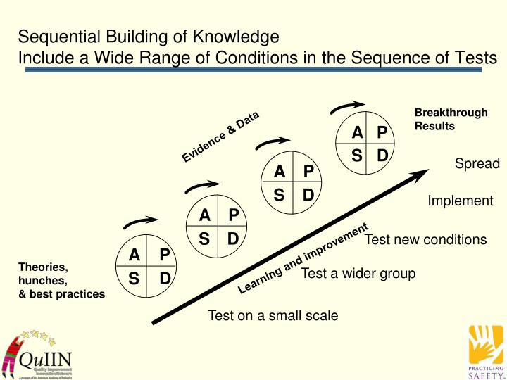 Sequential Building of Knowledge