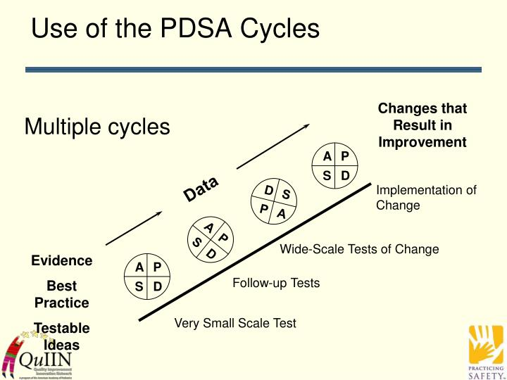 Use of the PDSA Cycles