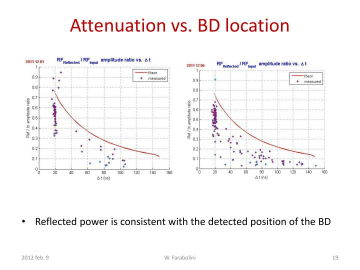 Attenuation vs. BD location
