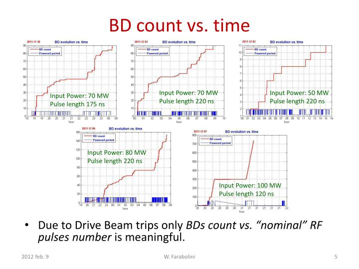 BD count vs. time