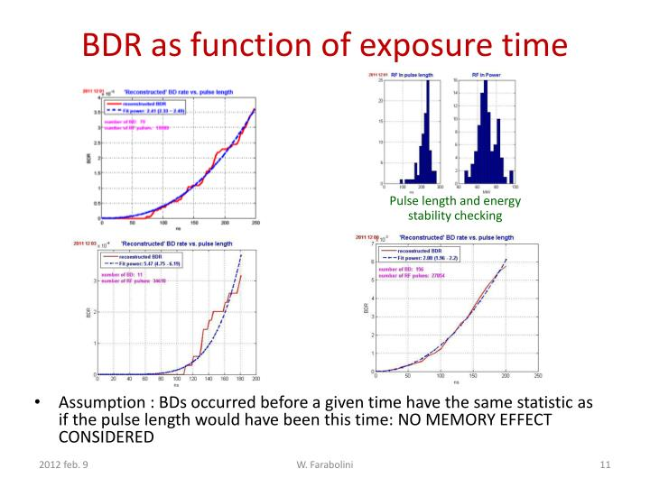 BDR as function of exposure time
