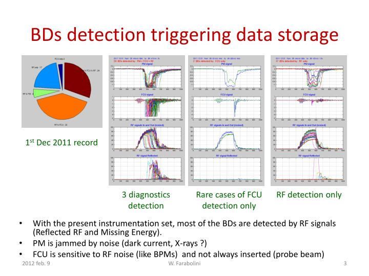Bds detection triggering data storage