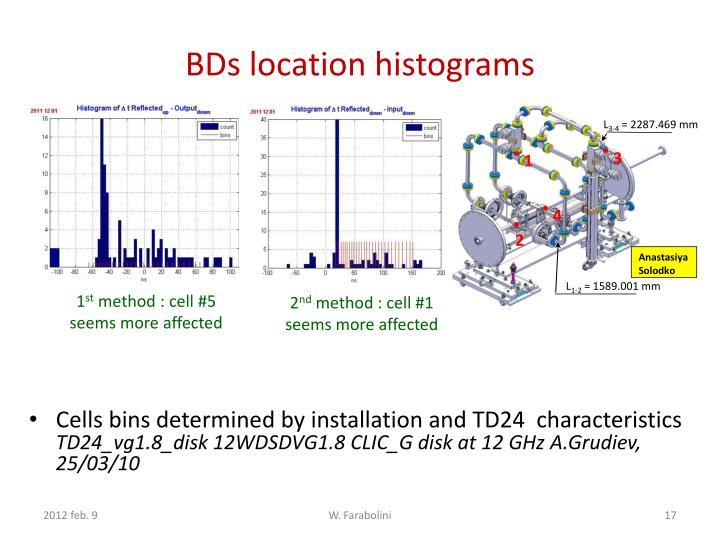 BDs location histograms