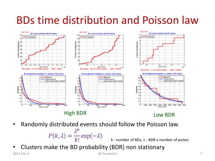 BDs time distribution and Poisson law