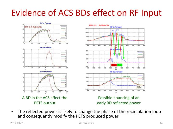 Evidence of ACS BDs effect on RF Input