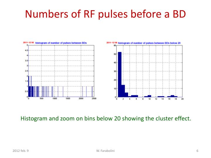 Numbers of RF pulses before a BD