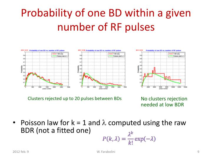 Probability of one BD within a given number of RF pulses