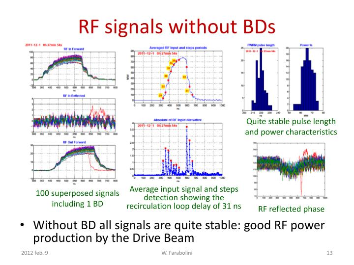 RF signals without BDs