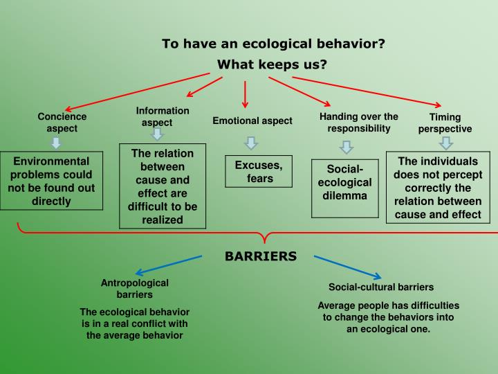 To have an ecological behavior?