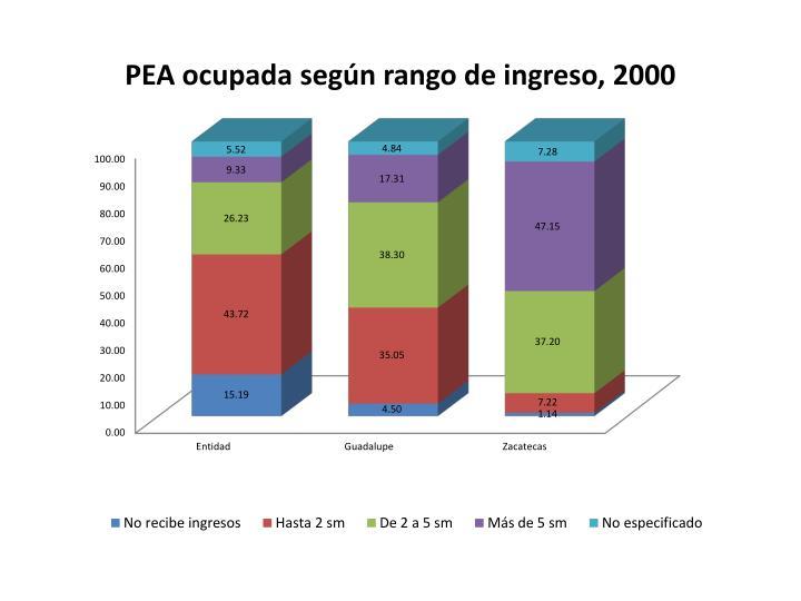 PEA ocupada según rango de ingreso, 2000