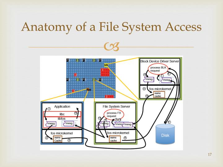 Anatomy of a File System Access